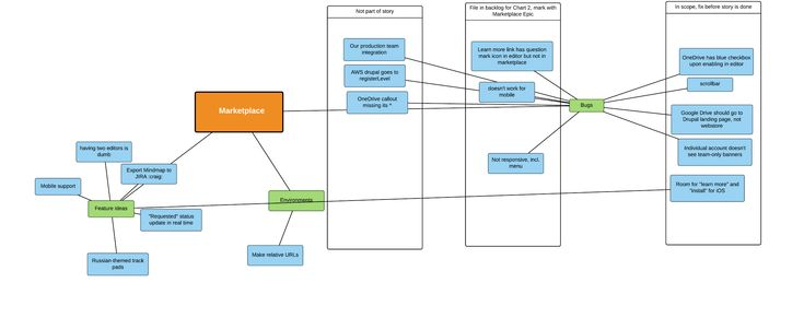 Diagrams for QA teams mob testing mind map Lucidchart Blog - affinity diagram template