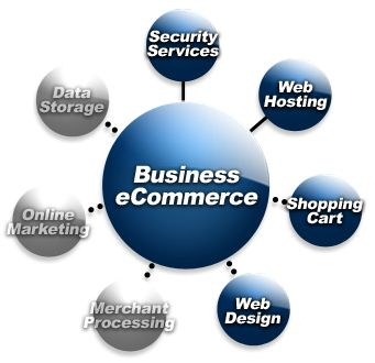 E commerce means doing online business using the web. E commerce business in India enables the website to provide online shopping services in order to sell products and services. E commerce websites have facilities of shopping carts and secure and safe payment gateways to collect payments. For more info: http://livepro.in/ecommerce/e-commerce-business-in-india/