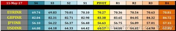 12 may intraday nse currency futures pivot points