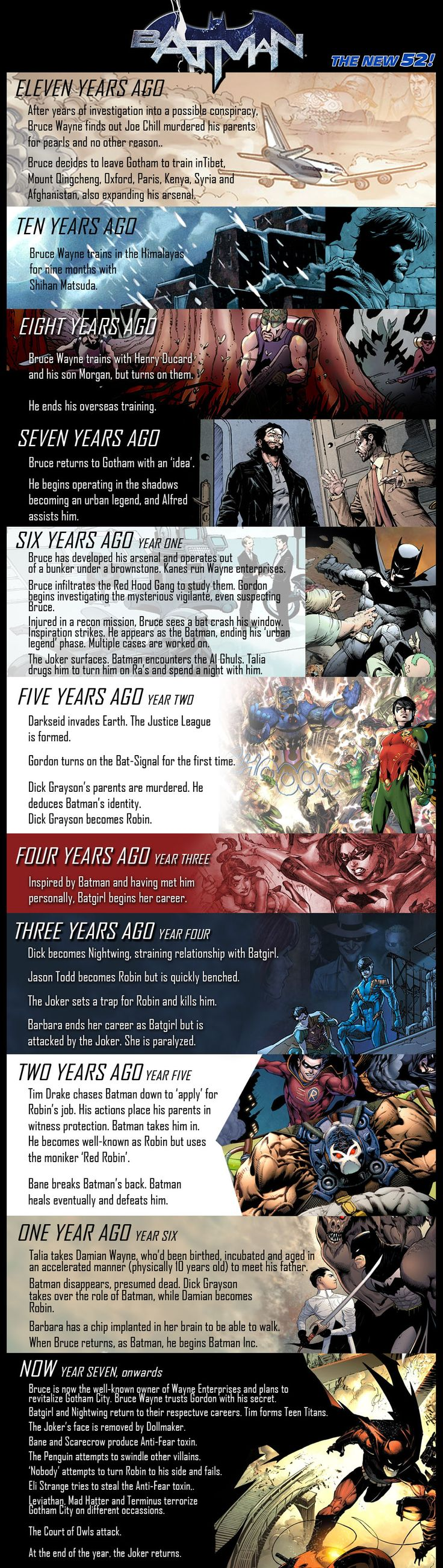 History of Batman