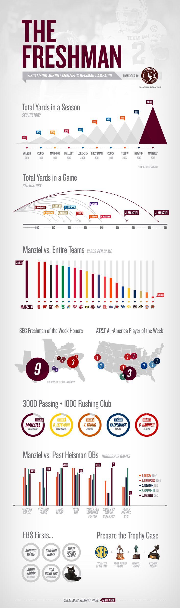 THE FRESHMAN: Visualizing Johnny Manziel's 2012 Heisman Campaign #JohnnyFootball