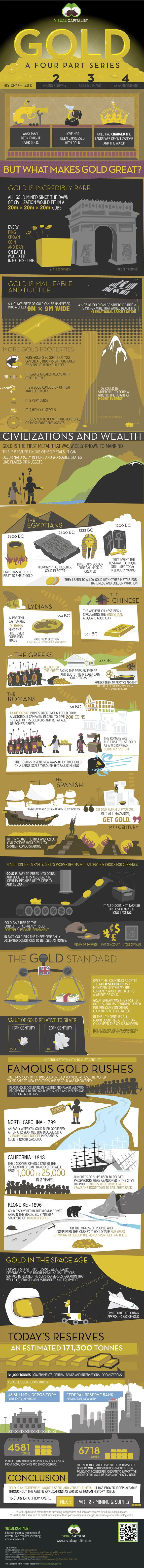 The 4 part history of gold - how this one metal has piqued the interest of every civilization since the Egyptians at least!