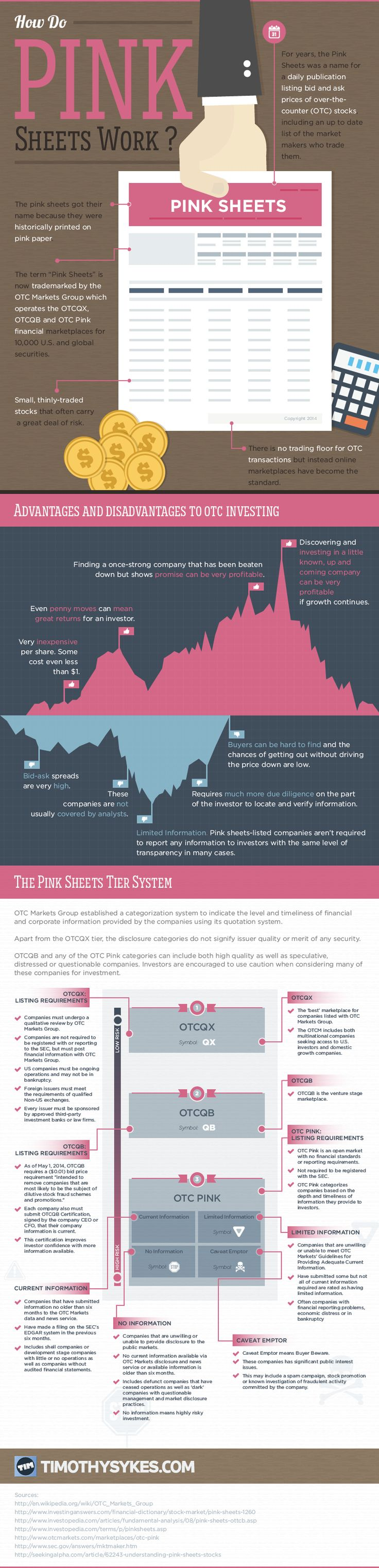 this infographic gives an in depth understanding of the types of pink sheet stocks, how they trade and what information investors should know!