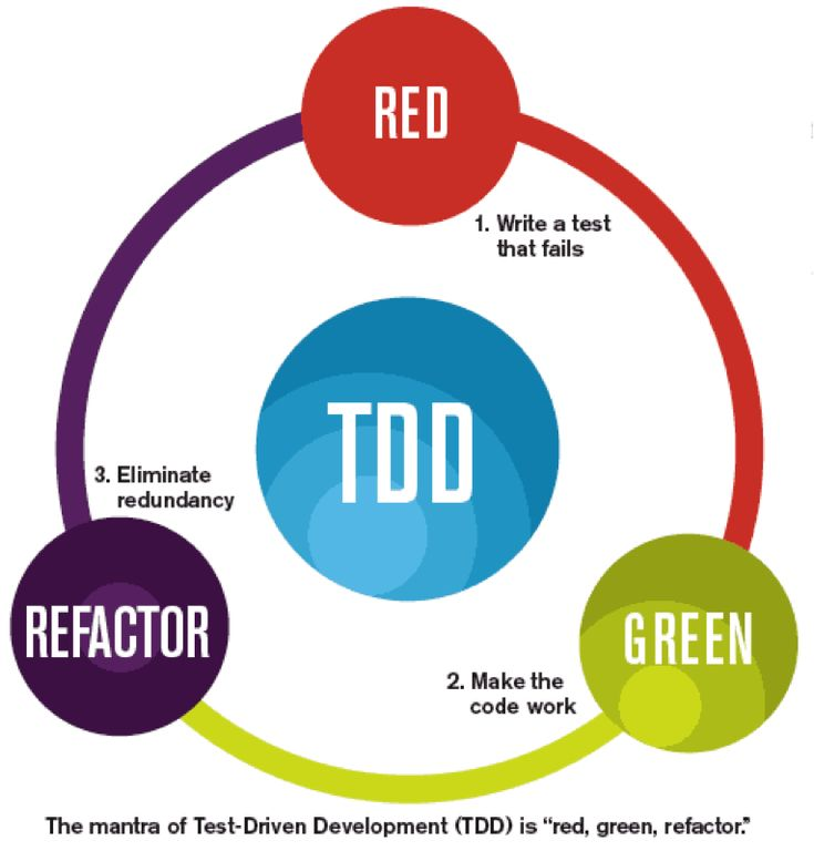 Your choice of software development methodology typically defines your  team's goals and the principles you operate by to achieve them. Test-driven  and Behaviour-driven developments are two categories of  development/specification that every technical team (Developers, designers,  testers and analysts) should be aware of. #TDD #BDD #Testing