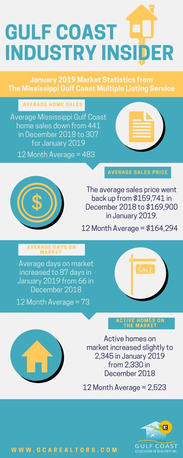 January 2019 Market Statistics from The Mississippi Gulf