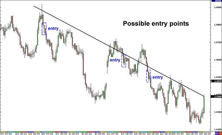 Forex forward points