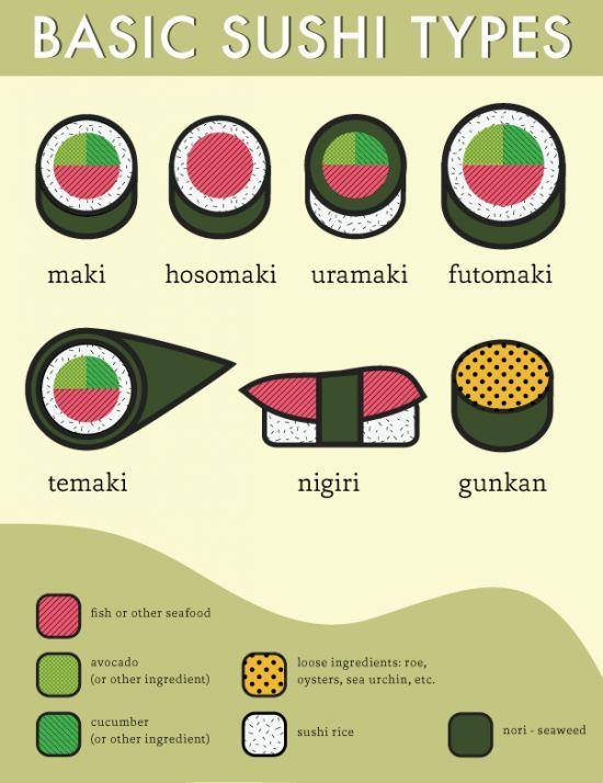 Great Infographic on Basic Sushi Types | Tremblant Restaurants