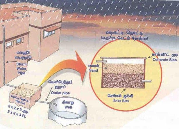 Rain Water Harvesting Techniques & more