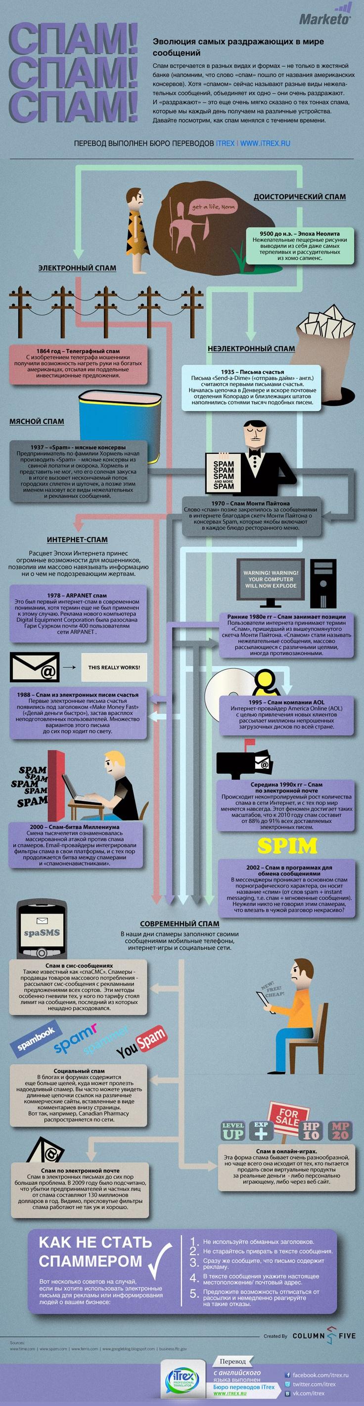 Бюро переводов iTrex: Спам! Спам! Спам! Каждый день на нас вываливают тонны спама. Из-за него частенько может ускользнуть из вида что-то стоящее. Это уже порядком всех достало. И нам кажется, что мы уже все знаем о спаме. Но изначально так назывались мясные консервы! Да-да) Мы подготовили для вас перевод целой истории об эволюции спама. Читайте и просвещайтесь.
