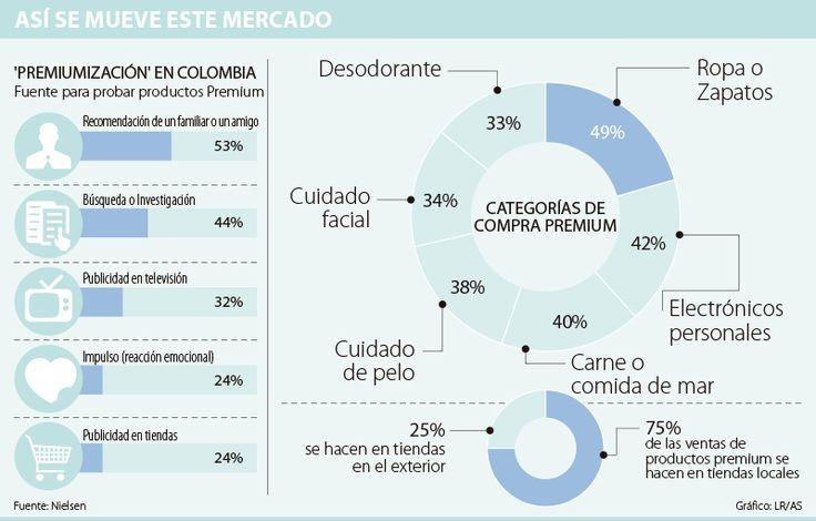 Los colombianos prefieren comprar productos premium dentro del país