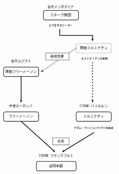 イルミナティとは何であるか3(万物を見通す目) | takanojyou's note