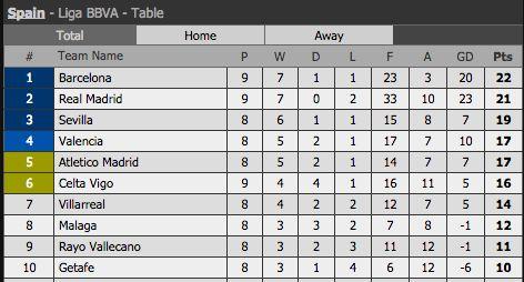 Le Real Madrid remporte le Clasico : Classement de la Liga - http://www.actusports.fr/122408/real-madrid-remporte-clasico-classement-liga/