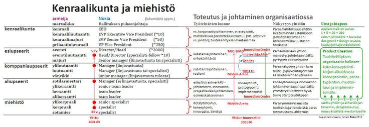 http://kritiikkiblogi.files.wordpress.com/2013/12/13_nokia-hierarkiatasot-armeija-organisaatio-johtaminen-konseptointi-product-creation-juha...