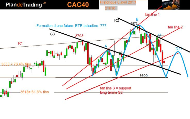 Analyse technique CAC 40 au 8 avril 2013  21h18