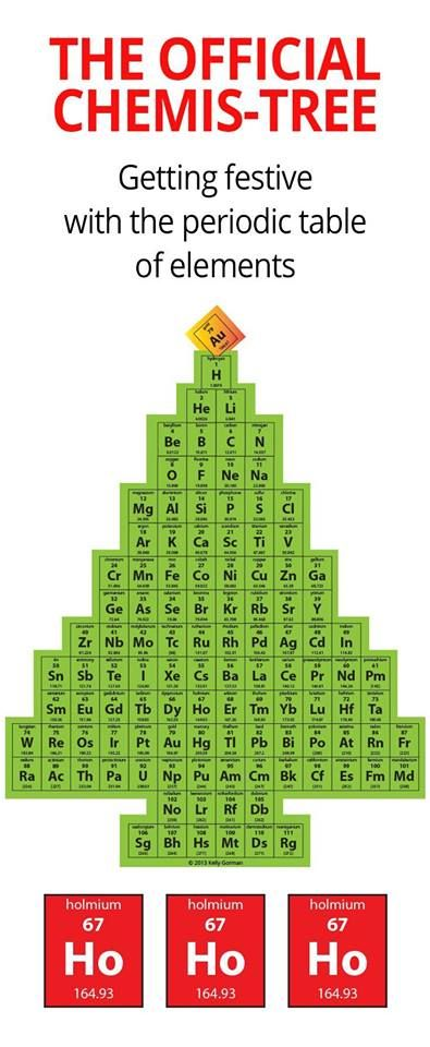 87 best Periodic Table images on Pinterest High school science - copy periodic table of elements quiz 1-18