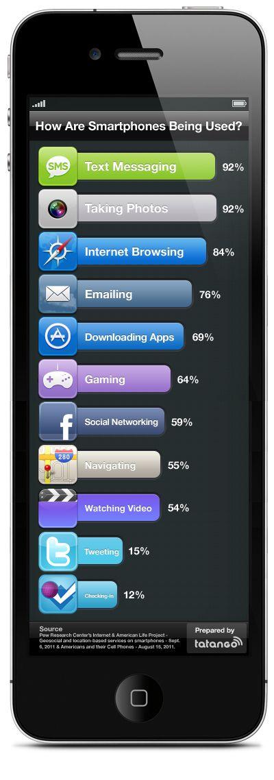 Como os smartphones estão sendo usados.