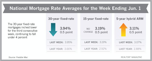 The 30-year fixed-rate mortgage inched lower for the third consecutive week, continuing to fall under 4 percent, Freddie Mac reports.