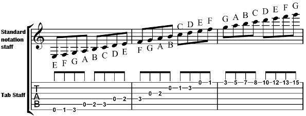 Standard Notation - Guitar Noise