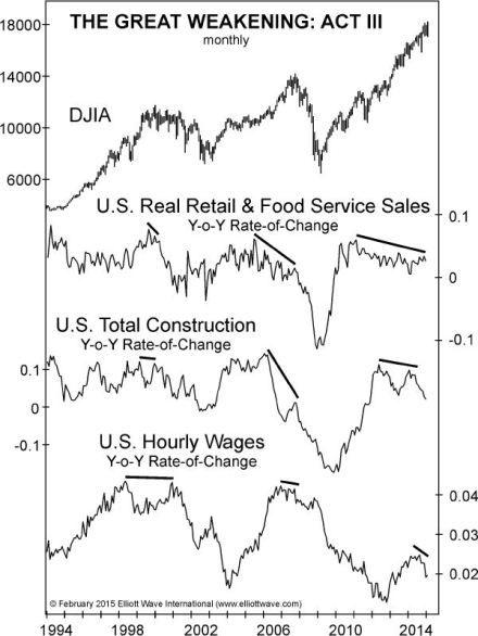Deflation Watch: Key Economic Measures Turn South | Elliott Wave Analytics