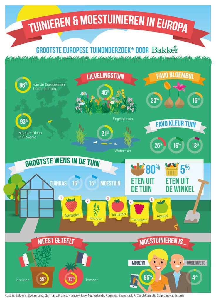 Tuinieren & moestuinieren in Europa. Grootste Europese tuinonderzoek door Bakker.