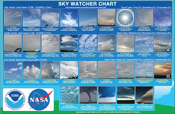 Sky watcher chart - NASA | Teaching - Science | Pinterest
