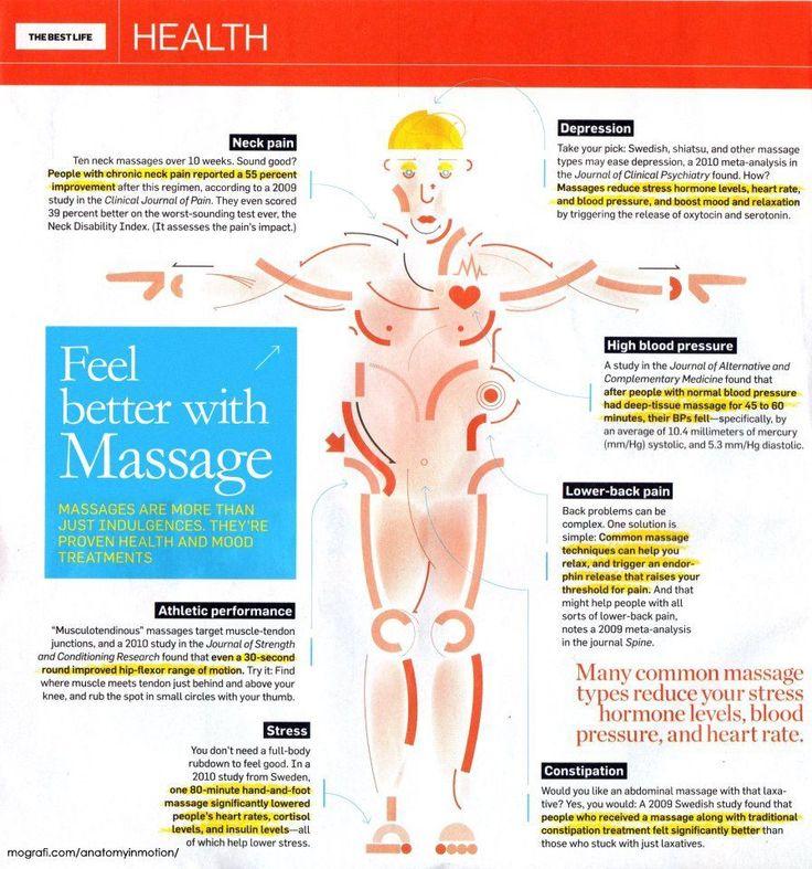 Masajul terapeutic – sănătate și stare de bine | Centru Esprit