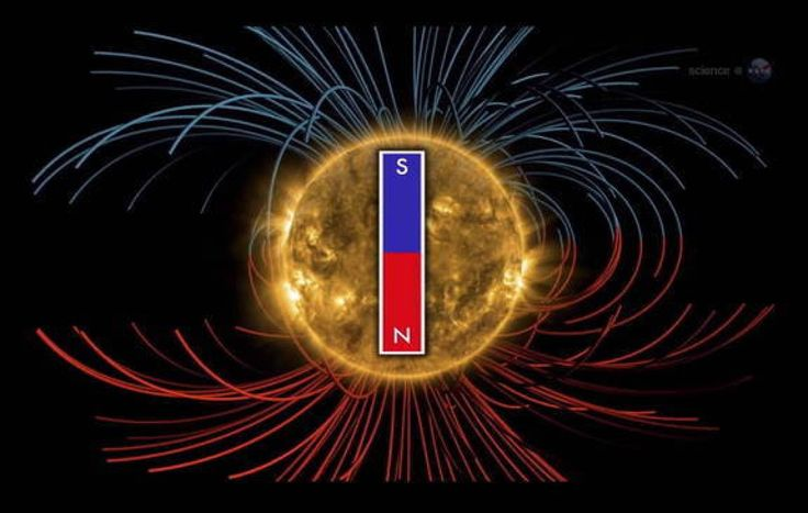 Sun's Magnetic Field Reversal Still A Scientific Mystery -- If you're confused about the sun's impending magnetic field flip, don't feel bad — scientists don't fully understand it, either.  The sun's magnetic field will reverse its polarity three or four months from now, researchers say, just as it does every 11 years at the peak of the solar activity cycle. While solar physicists know enough about this strange phenomenon to predict when it will occur, its ultimate causes remain mysterious.Stanford Univers, Solar System, Magnetic Fields, Interesting Articles, 11 Years, Flip, Magnets Fields, Science, Sun Magnets