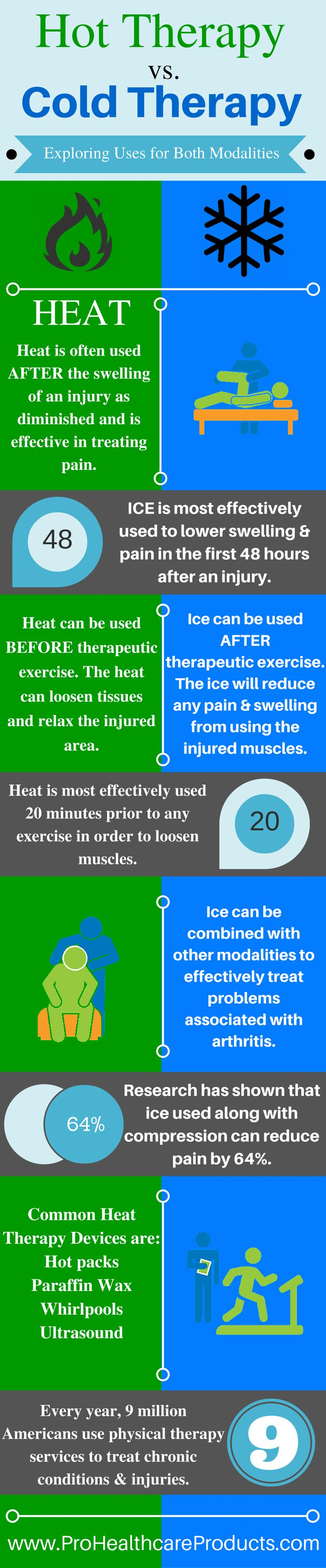 Infographic showing the differences in Hot & Cold Therapy and the popular modalities clinicians use to apply either treatment.