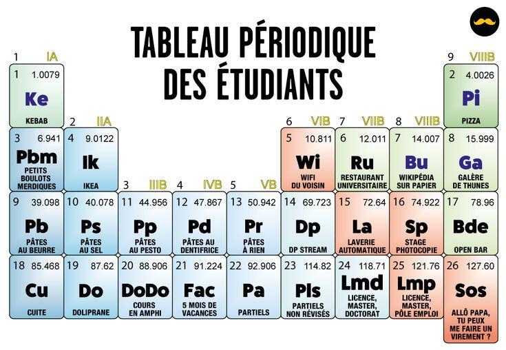 Tableau_Periodique_Etudiants_01