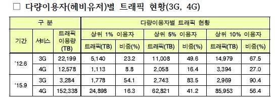 통신사의 우환…데이터 절반, 3G 1%·4G 10% 가입자가 소비