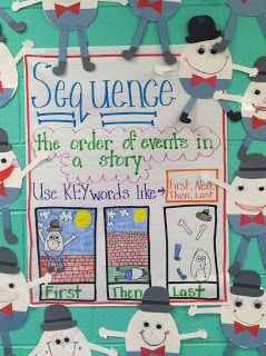 sequence anchor chart                                                                                                                                                     More