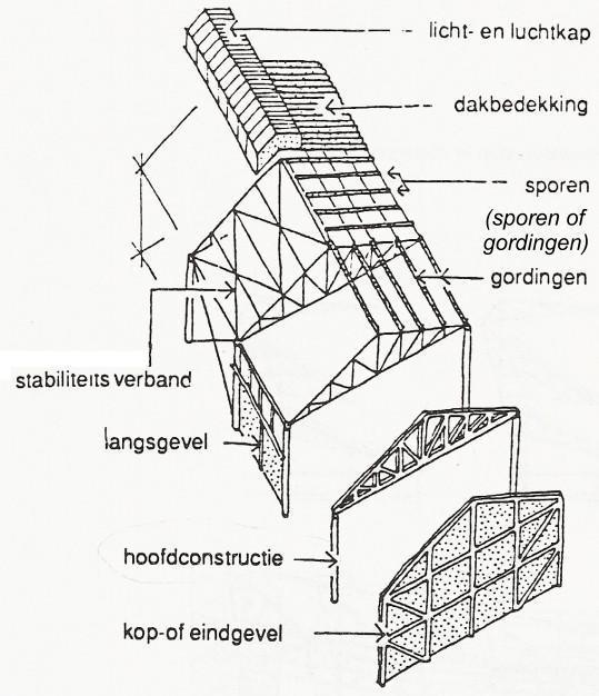 secundaire constructies van een hal