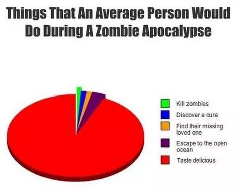"""Things that an average person would do during a zombie apocalypse"" #perspective #realitycheck"