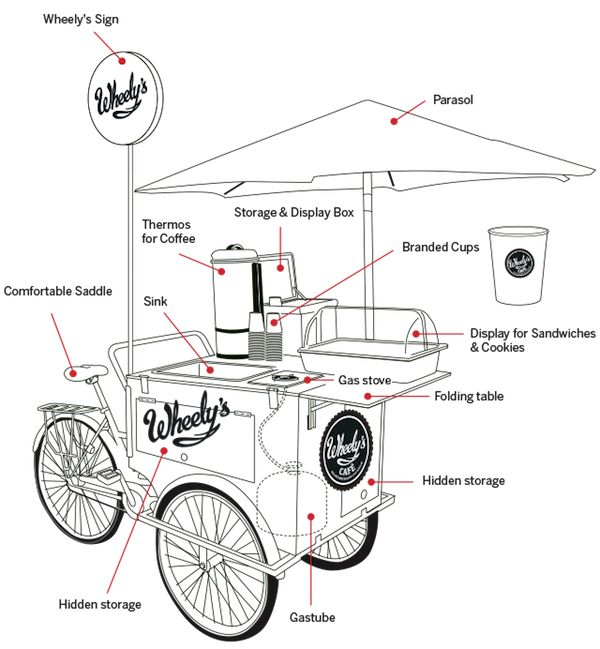 Para Pop-Up Coffee Breaks: 'Menor World Cafe' é executado em rodas de bicicleta - DesignTAXI.com