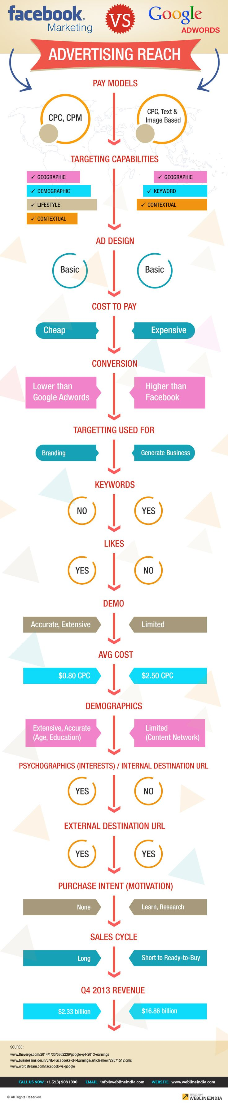 Facebook Marketing VS Google Adwords - Advertising Reach #infographic