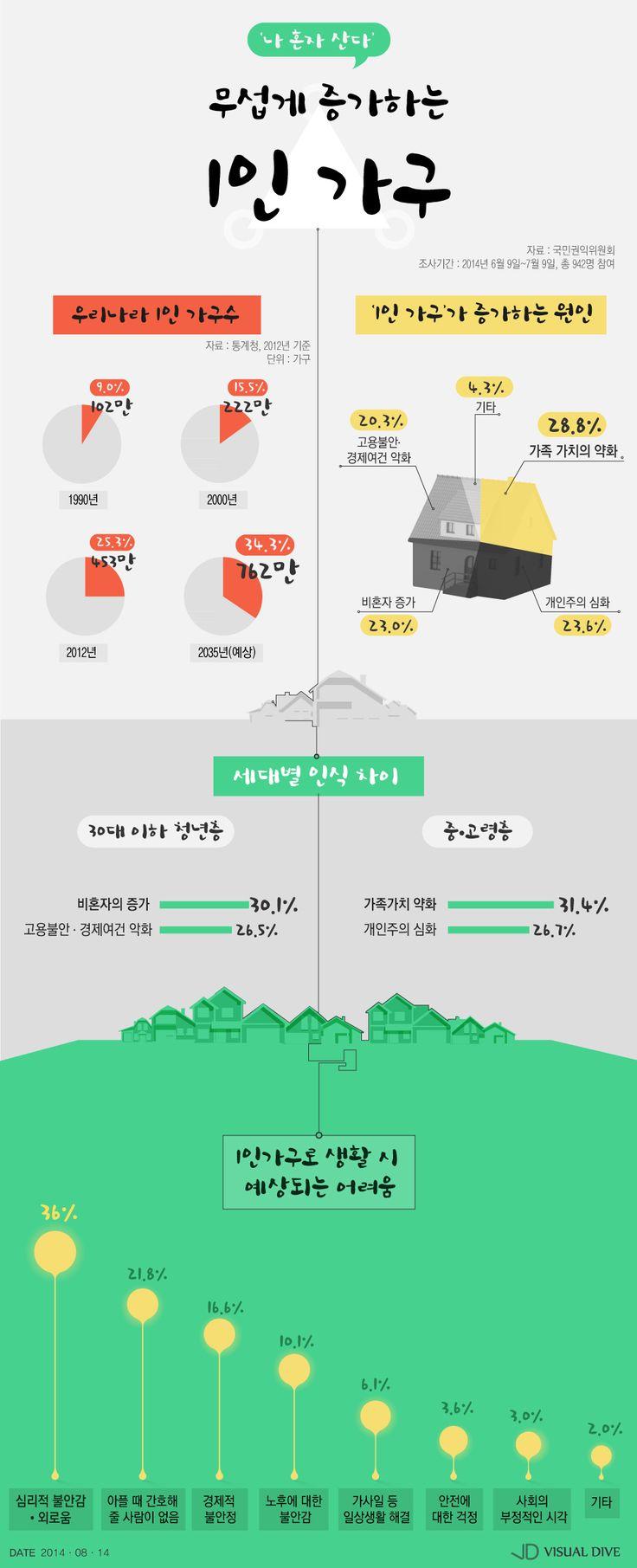'나 혼자 산다' 무섭게 느는 1인 가구…씁쓸한 원인들 [인포그래픽] #Alone / #Infographic ⓒ 비주얼다이브 무단 복사·전재·재배포 금지