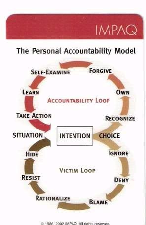 Personal Accountability Model