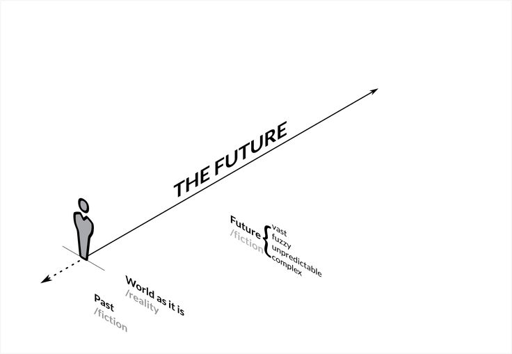 "IMAGE/ABILITY. Week 5b: Re-style week 4. The diagram illustrates the elements that constitute futures studies: (i) The timeline displays the ""future"" as a complex moment in time. (ii) It is divided into time frames, e.g. the near and speculative future (Sanders & Stappers, 2014), to facilitate the analysis. (iii) The later is split into four alternative futures (Voros, 2003. (iv) Different futures technique are available to envision the preferable futures."