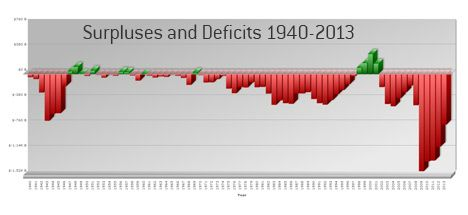 History of Deficits and Surpluses In The United States