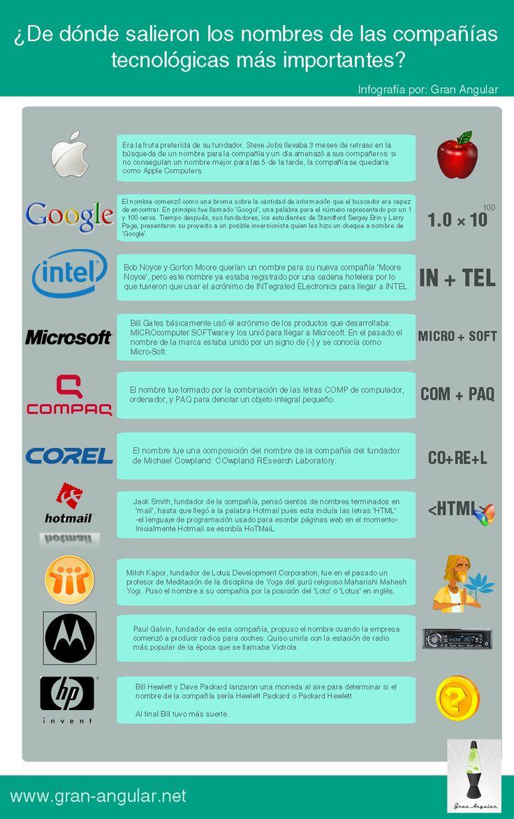 Origen de los Nombres de las Grandes Compañías Tecnológicas