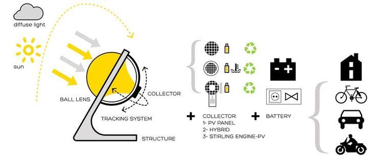 Derrière les jolies créations épurées des designers de Rawlemonse cachent descapteurs solaires révolutionnaires ! Lespanneaux photovoltaïques sont i