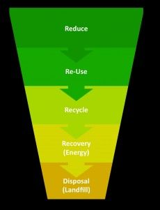 Waste Management Hierarchy #recycling #process