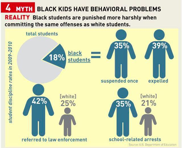 Infographic depicting black students disciplined more harshly than whites for same offense