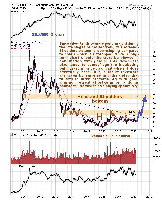 Silver Is A Strong Buy Silver Chart Silver Stuff To Buy