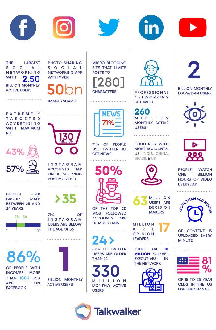 Social Media Stats Infographic Marketing Social Media Infographic Statistics Social Media Infographic