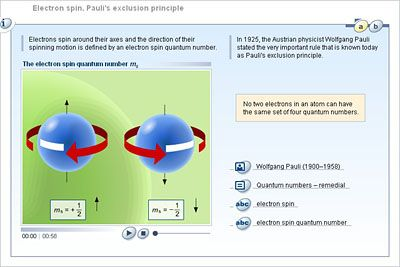 Chemistry - Upper Secondary - Student activity - Electron spin. Pauli's exclusion principle