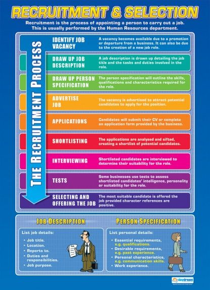Classroom Business Ideas ~ Best business studies posters images on pinterest