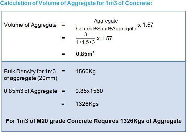 Aggregate Concrete Mix Design Grade Of Concrete Concrete Mix Design Civil Engineering Design