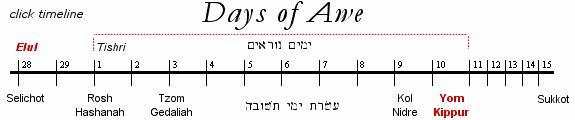 Yom Kippur information for believers in Yeshua Ha Mashiach