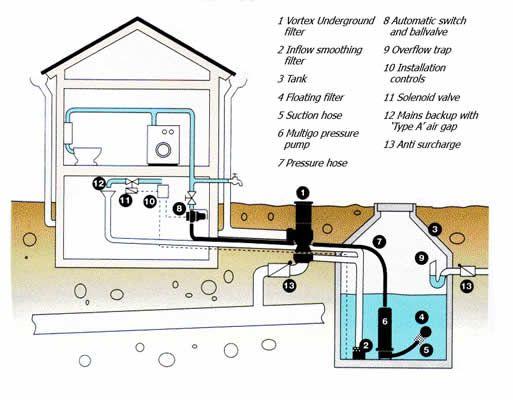 25 Best Rainwater Harvesting Ideas On Pinterest